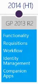 GP 2013 R2