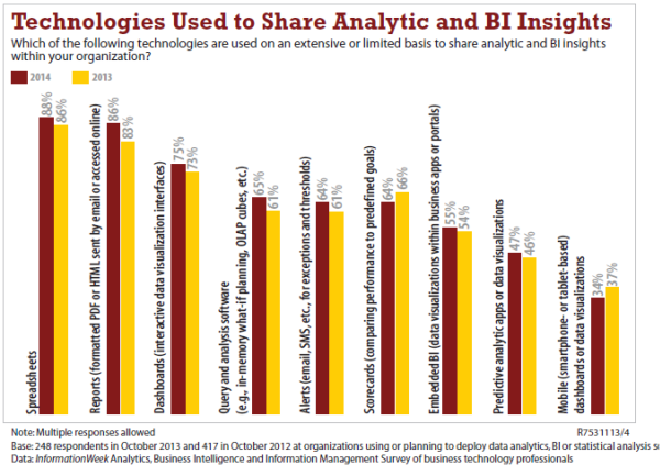 Sharing Technologies for Analytics & BI - 3