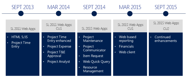 Dynamics SL Web Apps