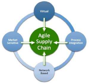 Is an Agile Supply Chain the Right Model for Your Organization