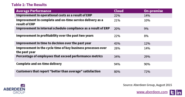 Table 1 results experience by Professional Services Firms with Cloud ERP
