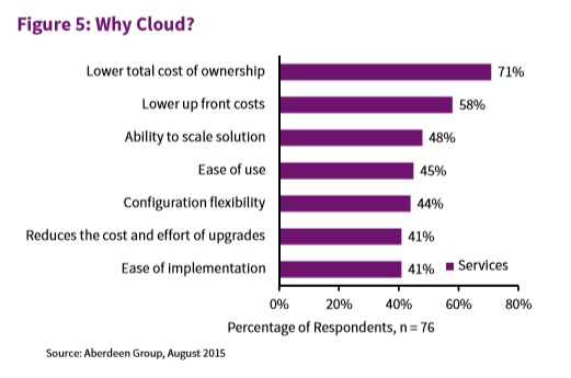 Why Cloud Graph from Aberdeen Group, August 2015