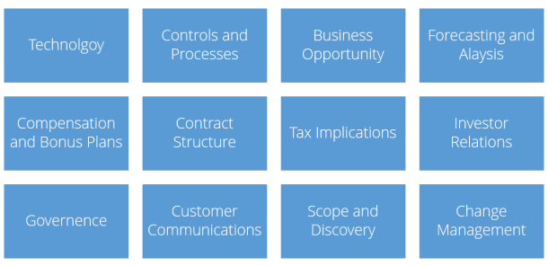 Organizational Impact ASC 606 and IFRS 15