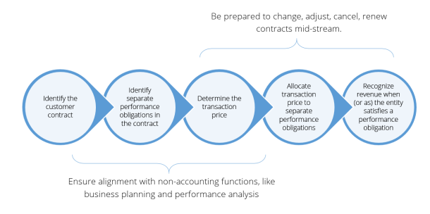 ASC 606 and IFRS 15 Steps