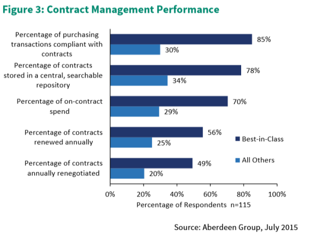 Advanced Contract Management Performance Criteria based on Aberdeen Group Study in July of 2015
