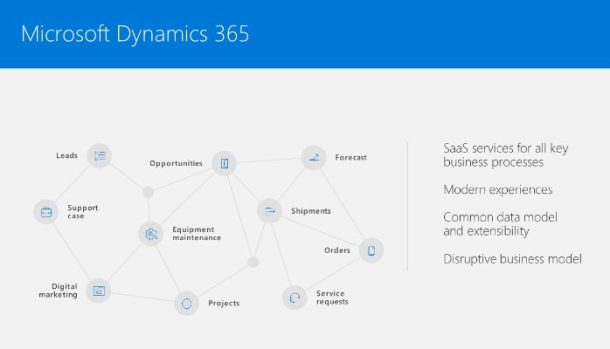 Microsoft Dynamics 365 Shared Data Model will transform how companies do business