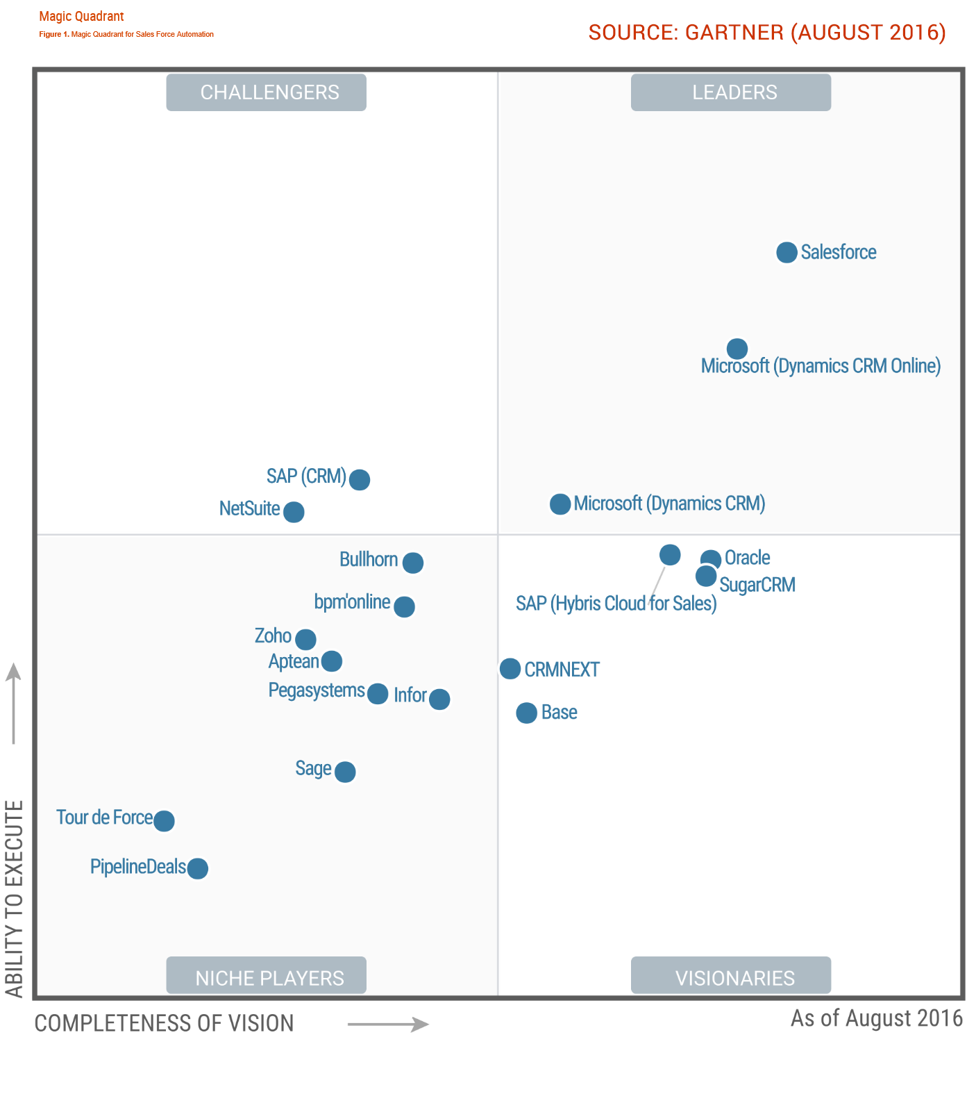 The Sbs Group Blog Gartner Magic Quadrant Lists