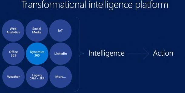 dynamincs 365 intelligence