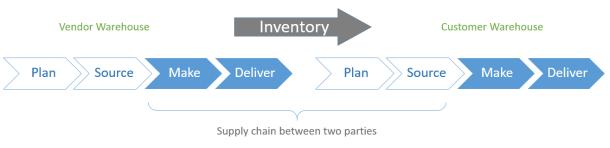Vendor to Customer Inventory Management