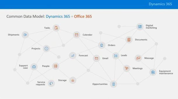 common data model dynamics 365