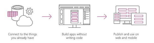 Microsoft PowerApps can create mobile applications without writing code