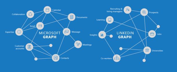 linkedin impact microsoft dynamics 365