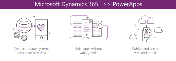 Dynamics 365 and PowerApps