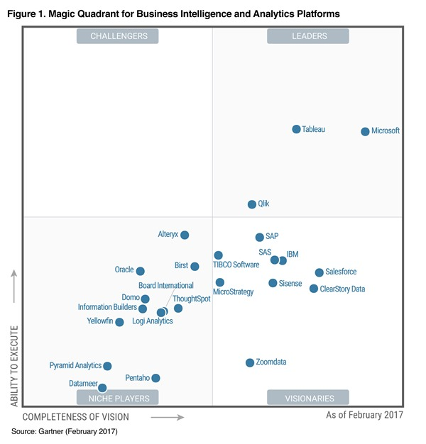 gartner magic quadrant bi and analytics