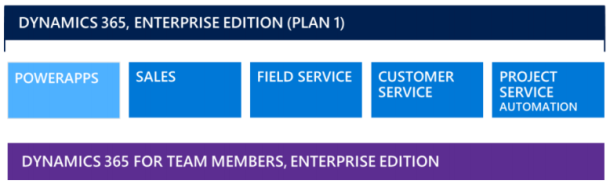 Licensing for Dynamics 365 Enterprise Edition Plan 1