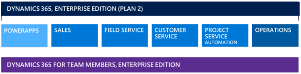Dynamics 365 Enterprise Edition Plan 2 Overview