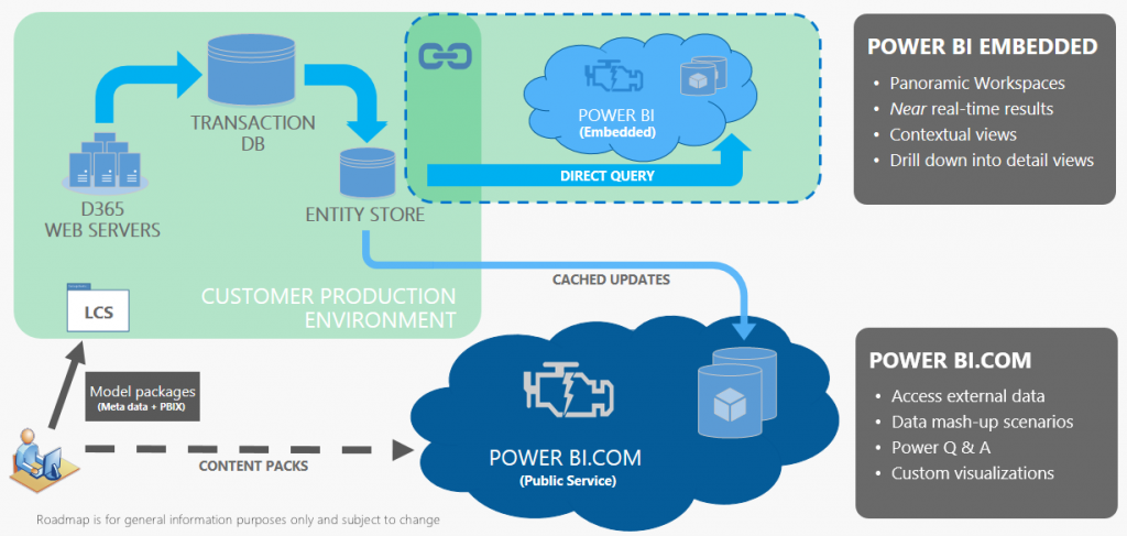 power-bi-embedded-overview