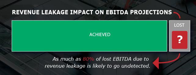 Revenue Leakage Impact of EBITDA Projections