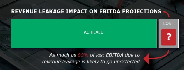 Revenue Leakage Impact of EBITDA Projections